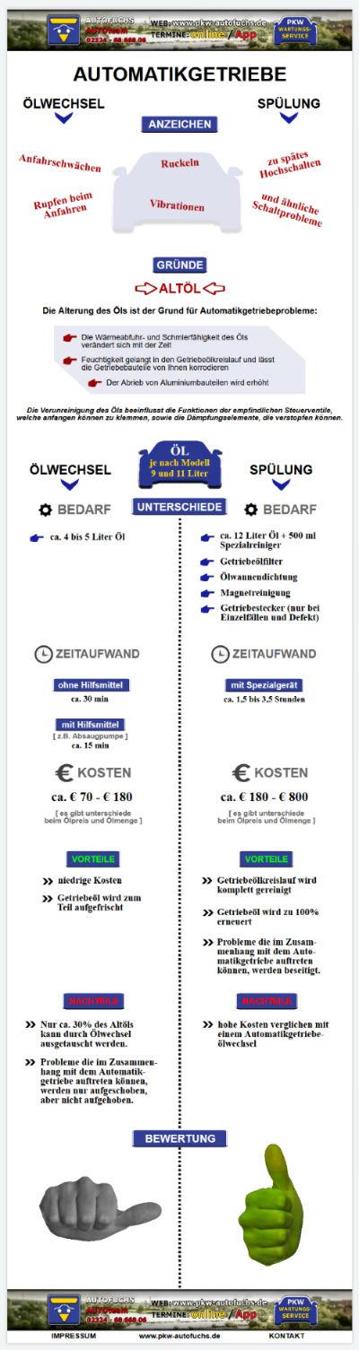 AUTOMATIKGETRIEBE Vergleich Ölwechsel oder Spülung